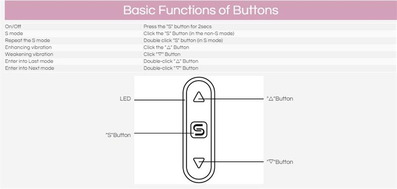 Basic function of buttons
